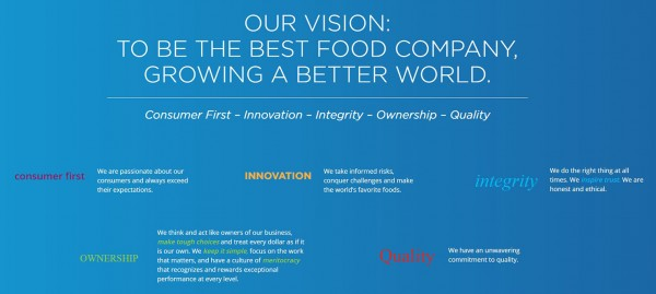 """Kraft und Heinz mit starker Nachhaltigkeitsvision: """"To Be the Best Food Company, Growing a Better Wo"""